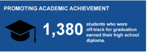 academic-achievement